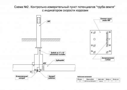 "Схема №2. КИП потенциалов ""труба-земля"" с индикатором скорости коррозии"