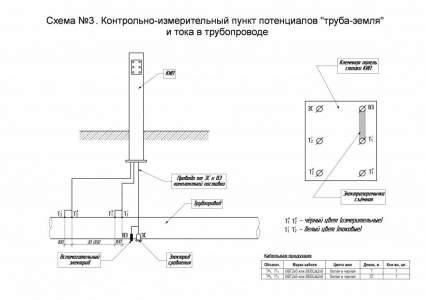 "Схема №3. КИП потенциалов ""труба-земля"" и тока в трубопроводе"