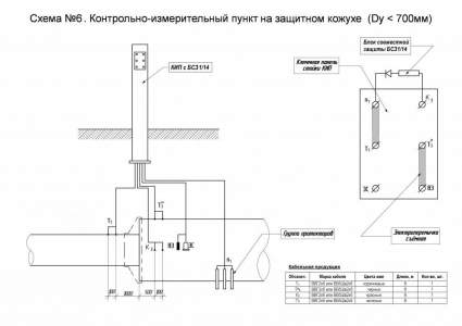 Схема №6. КИП на защитном кожухе (Dy < 700 мм)