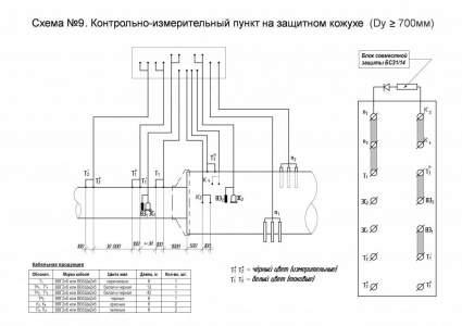 Схема №9. КИП на защитном кожухе (Dy ≥ 700 мм)